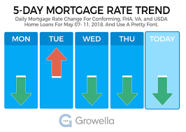 Two Mortgage Rate Quotes Are Better Than One Says New Research