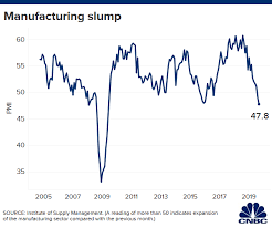 Ism Purchasing Managers Index Chart Us Manufacturing Survey Contracts To Worst Level In A Decade