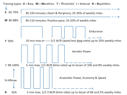 How To Utilize Heart Rate To Become A Better Runner Run