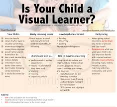visual learner visual learning style