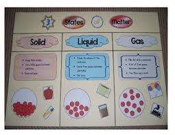States Of Matter Anchor Chart Worksheets Teaching