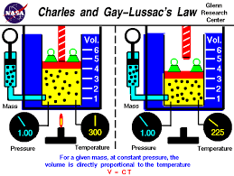 Gay lussac s law equation