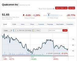 Qualcomm Stock Quote Unique Qualcomm More Declines Ahead Qualcomm Inc NASDAQQCOM