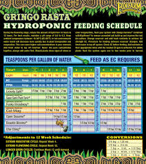 Van De Zwaan Feeding Chart House And Garden Feed Chart Best Picture Of Chart Anyimage Org