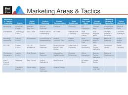 Advertising Plan Template Best Building An Integrated Marketing Plan