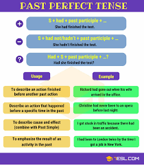 Tense Adverb Chart Past Perfect Tense Useful Rules And Examples 7 E S L