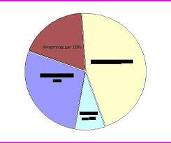 Отчет по Преддипломной Практике Бухгалтерия Отчеты по практике  Отчет по Преддипломной Практике Бухгалтерия