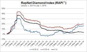 Diamonds Net A Tougher Third Quarter