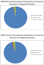 Planned Parenthood Services Chart Planned Parenthood Should Change Its Name University Of
