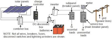 solar power types of systems solar backup system diagram