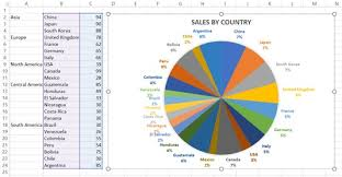 Excel To Pie Chart 5 New Charts To Visually Display Data In Excel 2019 Dummies
