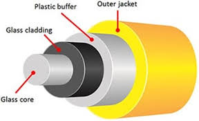 in terms of fiber optic cable construction optical fibers have a transpa core which is surrounded by a transpa cladding material with a lower index