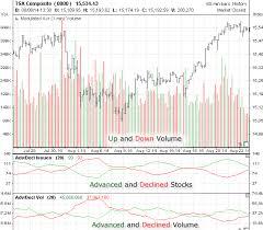 Tsx Futures Chart Tsx Toronto Stock Exchange