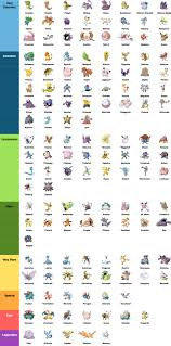 10 Essential Pokemon Go Tips Charts And Infographics For