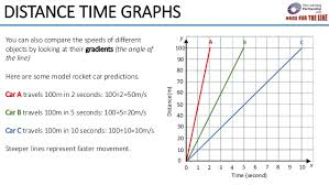 Distance Time Graphs Race For The Line