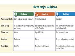 Essential Question What Are The Major Differences Between