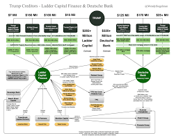 Trumps Two Largest Creditors Ladder Capital Finance