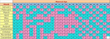 68 Studious Calendar Chart Pregnancy