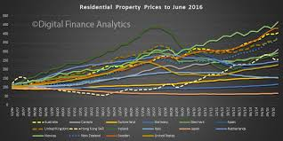 Bis 20 Year Global House Price Growth Chart Australian