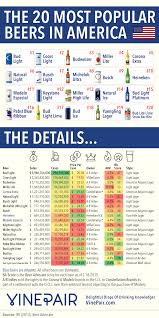 Bud Light Commercial Piano Song A Colorful Infographic That Plots The Most Popular Beers In