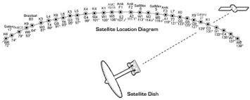 Free To Air Fta Satellite System
