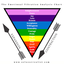 Vibrational Frequency Chart Enlightenment Frequency Classy