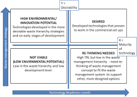 Technology Readiness Level Technology Readiness Level Assessment Of Composites Recycling