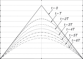 figure 1 rate of decay of the solution to the diffusion equation