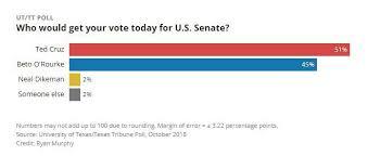 Ted Cruz Leads Beto Orourke By 6 In Texas Senate Race Ut