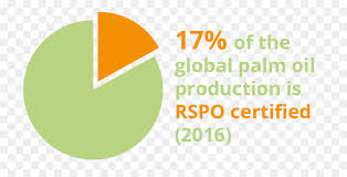 roundtable on sustainable palm oil palm oil survey green text png