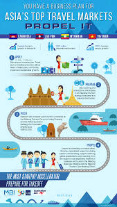 mist helps tour travel tech businesses launch in the mekong final mist infographic startup