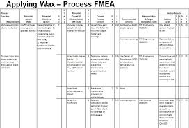 process failure modes and effects analysis process failure mode effect analysis pfmea