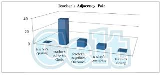 The Chart Of English Teacher And His Students Adjacency