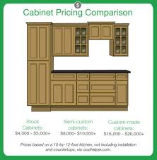 Beautiful Kitchen Cabinet Installation Cost Doubtful Kitchen Cabinets 20