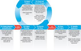 Project Change Control Process Flow Chart The Benefits Of Tailoring