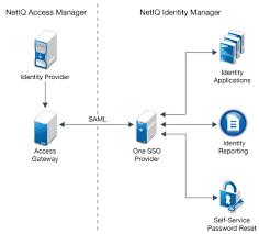 Saml Authentication Using Saml Authentication For Single Sign On Netiq