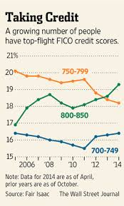 Credit Score Range Chart 2014 How To Perfect Your Credit Score Wsj