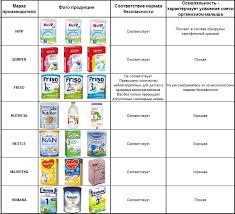 Лучшая детская молочная смесь БебиКлад Какую