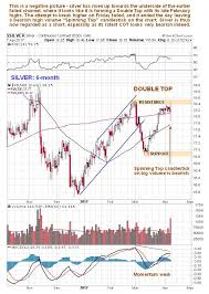 The Gold Report Blog Charts Spelling Big Trouble For