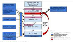Cdc Communicable Disease Chart Figure 4 From Comparing National Infectious Disease