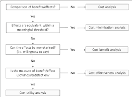 Cost Benefit Analysis Flow Chart Flowchart Of The Relationship Between Benefits Effects And