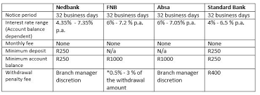 savings account table