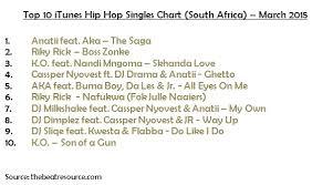 Itunes Top 10 South African Hip Hop