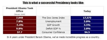 Obama Successes Chart Dccc Tries To Show Obama Has Been A Success Bradwarthen Com