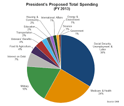 Federal Budget Spending Chart 37 High Quality Government Budget Pie Chart Fiscal Year 2019