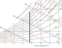 Trane Psychrometric Chart Si Units Printable Psychrometric Chart Fahrenheit Psychrometric