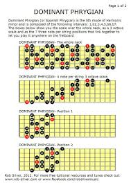 Guitar Octave Chords Chart Gypsy Guitar Scales Bing Images Learn Guitar Gypsy
