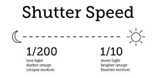 Manual Camera Settings Chart Perfect Exposure Every Time A Guide To Metering In The