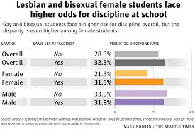 Percent of girls are lesbians