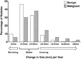 Change In The Size Millimeters Per Year Of Benign And